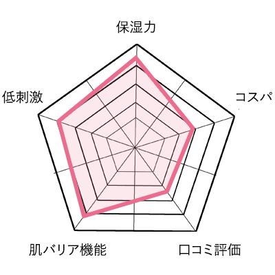 コンシダーマルの分析グラフ