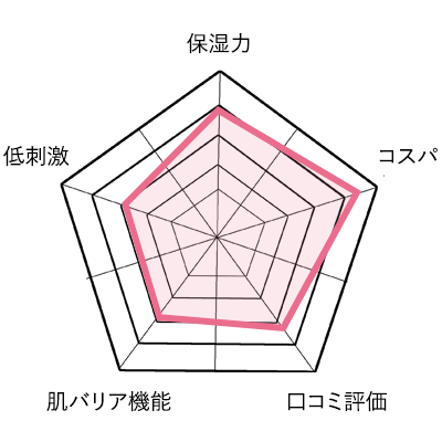 メディプラスゲルの分析グラフ