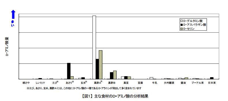主な食材のD-アミノ酸の分析結果