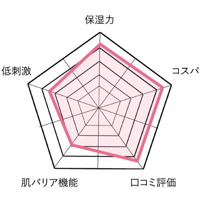 ビーグレンのニキビ跡ケアの評価グラフ