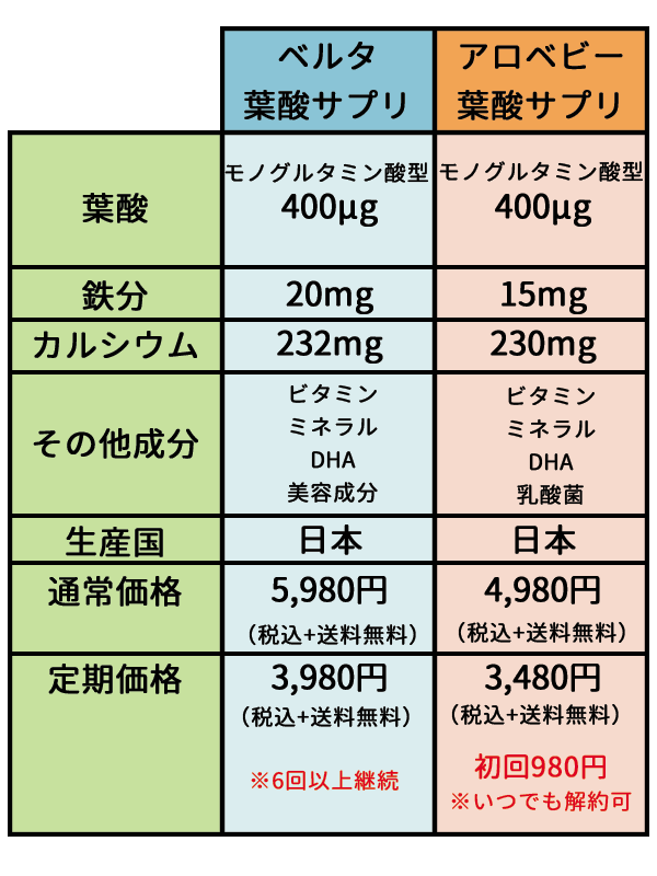 ベルタ葉酸サプリとアロベビー葉酸サプリの比較
