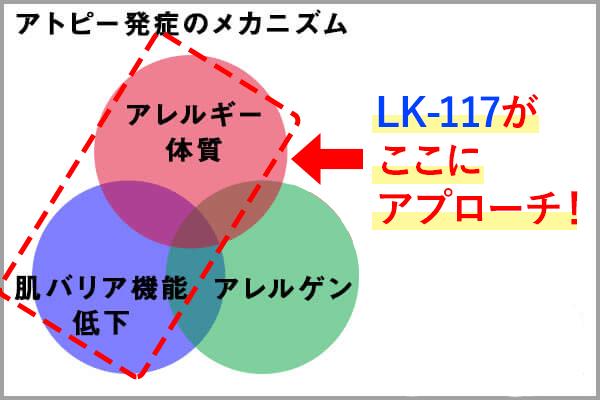 LK-117乳酸菌がアトピーの要因にアプローチ