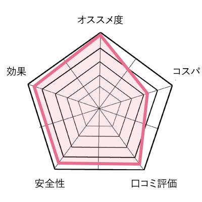 米のしずくのオススメ度グラフ