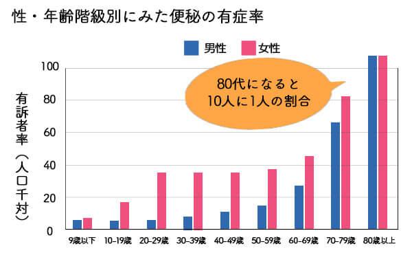 図:性・年齢階級別にみた便秘の有訴者率