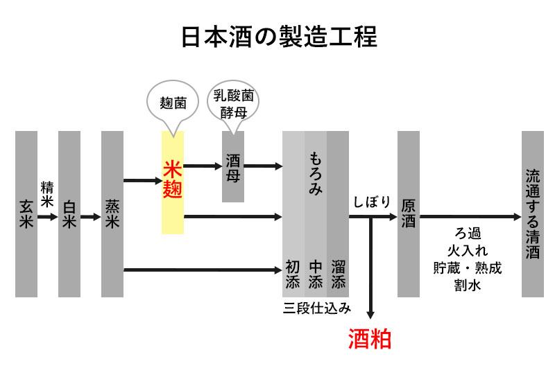 日本酒造りの工程